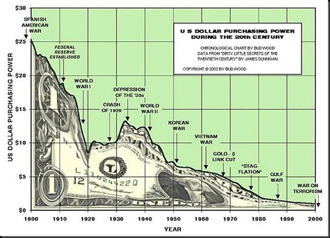 USdollarpurchasingpowerchart