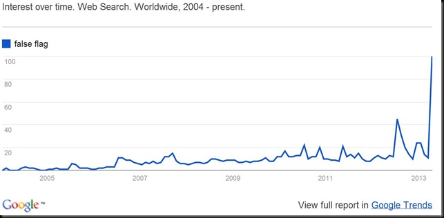 false flag search graph