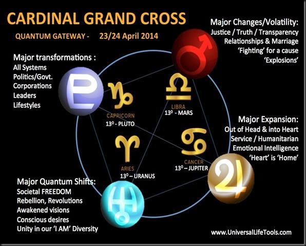 1Cardinal_Grand_Cross_April_2014_diagram