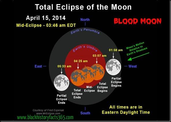blood-moon-chart