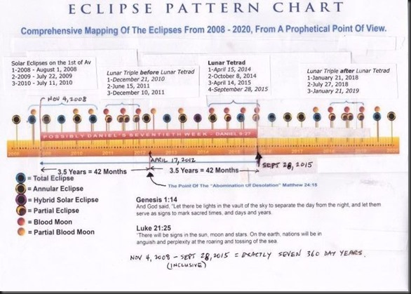 blood moon chart